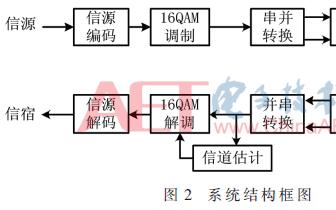 关于基于前导的OFDM系统信道估计及FPGA实现