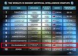 """云从科技""""再添一把火"""",成功入选Nanalyze""""世界十大AI创业公司"""