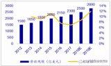 中国汽车电子规模增速显著高于全球水平