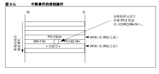 PIC24F系列参考手册之中断