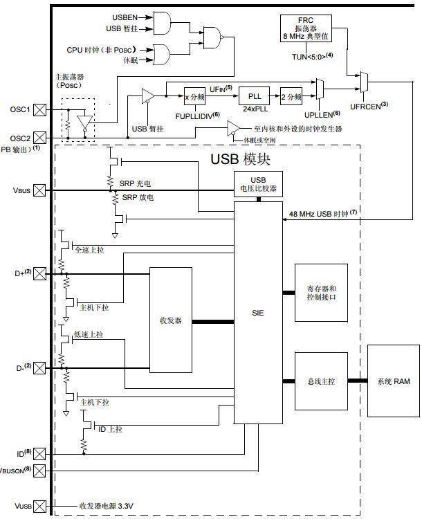 PIC32MX系列参考手册之USB On-The-Go(OTG)