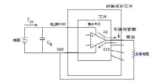 集成电路中的EMC测试分析