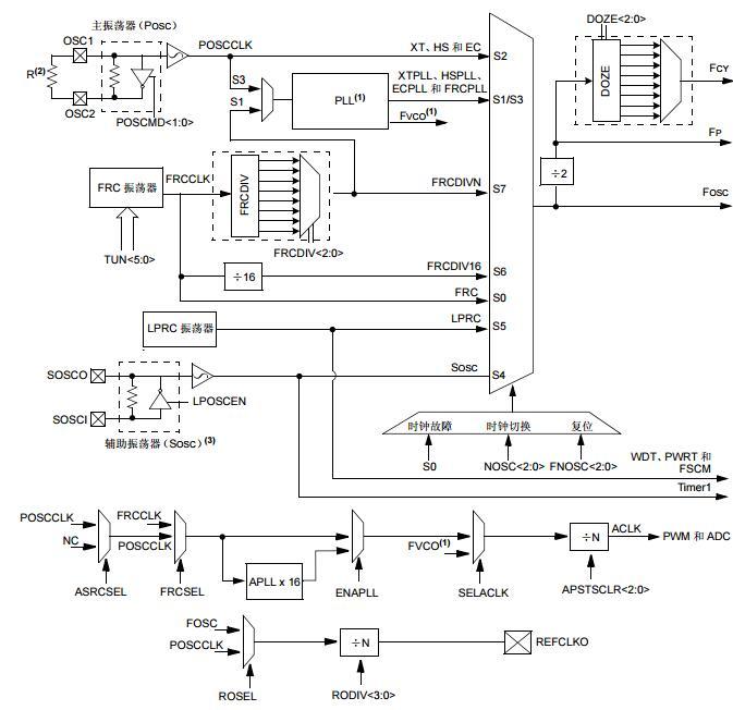 dsPIC33F系列参考手册之振荡器(第IV部分)
