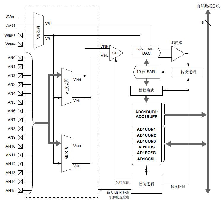 PIC24F系列参考手册之10位A/D转换器