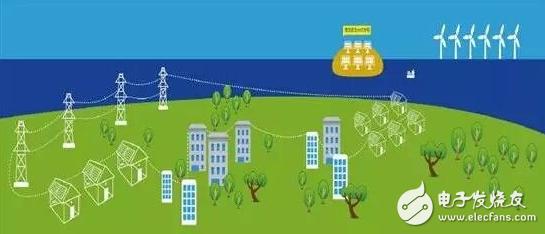 最大可再生能源微电网在澳大利亚建成
