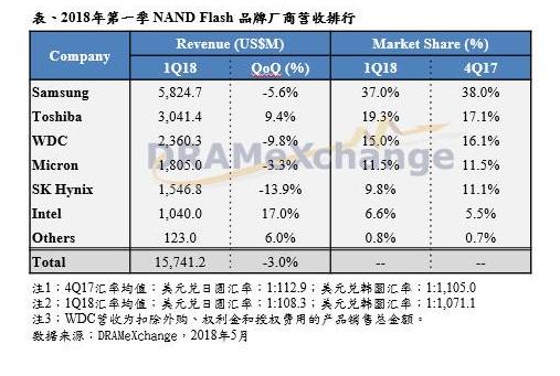 第一季NAND Flash品牌商营收季减3%,需...