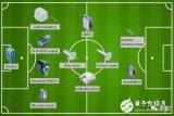 堡盟的世界杯:11款传感器是首发阵容