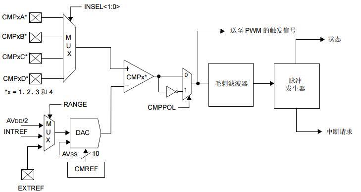 dsPIC30F系列参考手册之模拟比较器