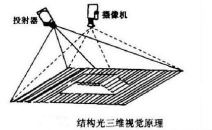 带你读懂3D结构光和ToF是什么又有何用