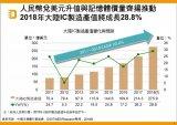 IC制造产值年成长率将达21%
