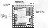 介绍floorplan基本规则