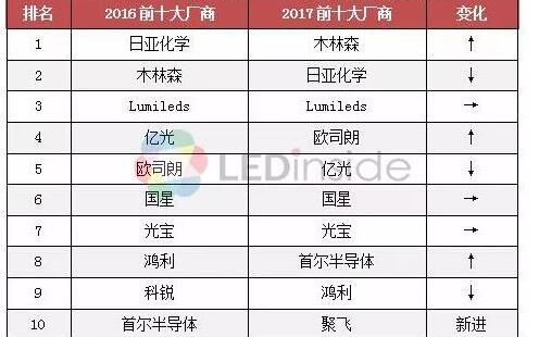 2017年中国LED封装市场前十出炉 木林森超过日亚化学跃居第一