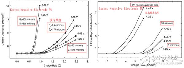 根据电化学模型的仿真技术在锂电池研讨中的运用