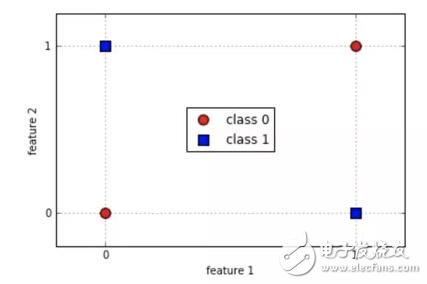 机器学习算法之一:Logistic 回归算法的优缺点