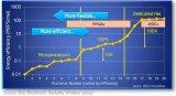 为什么使用FPGA?FPGA为什么比GPU的延迟...