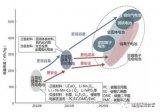 目前业界比较公认的锂电发展路线是什么?
