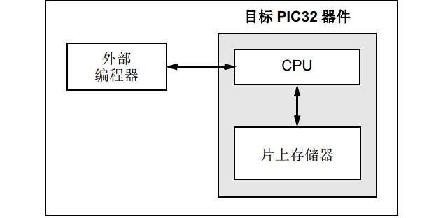 PIC32闪存编程规范