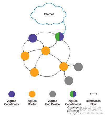 用于互联网连接的 ZigBee 网络网关原理图