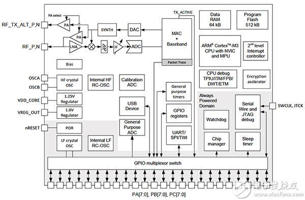 来自 Silicon Labs 的 EM3587 ZigBee SoC 原理图(单击放大)