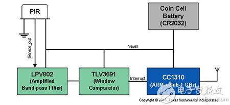 将运动传感器作为云连接物联网端点的 Texas Instruments 参考设计的图片