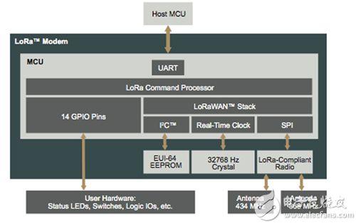 来自 Microchip 的 RN2483 LoRa 模块框图