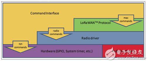 Microchip 的 RN2483 LoRa 模块指令接口图片