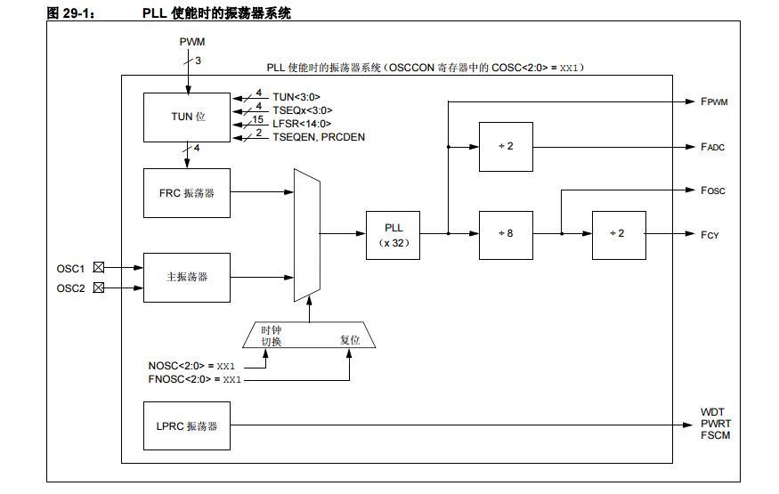 dsPIC30F系列参考手册之振荡器