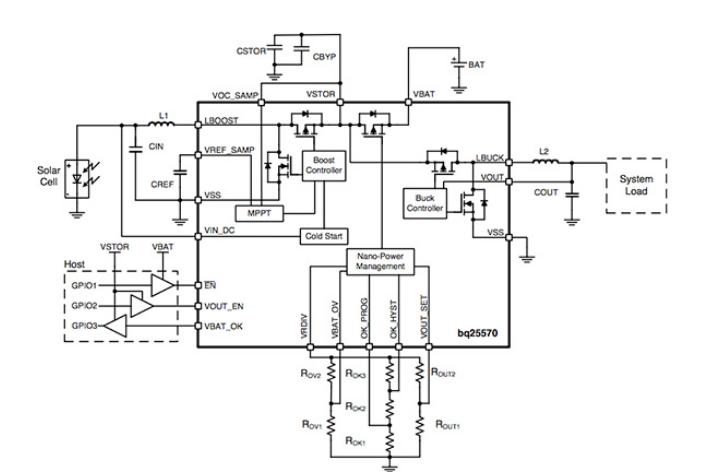 典型物联网传感器节点的功耗特征
