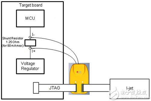 IAR I-Scope 的图片(突出显示为黄色)