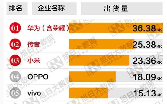 华为传音和小米位列2018年第一季度国产手机出货...