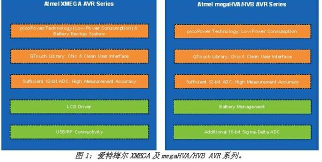 Atmel提供先進MCU:產品定位特別針對攜式醫療電子設備,具有跨時代的意義