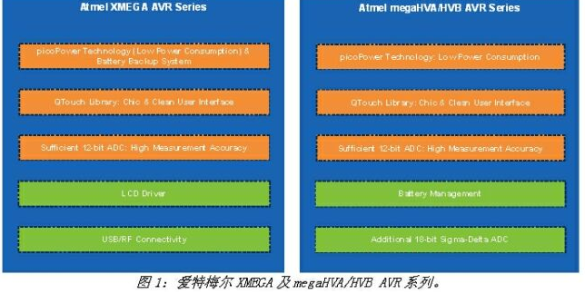 Atmel提供先进MCU:产品定位特别针对携式医疗电子设备,具有跨时代的意义