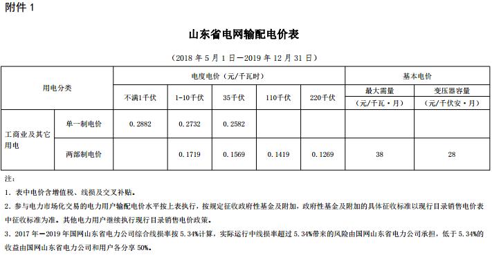 山东省降低工商业电价有关通知