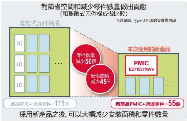 ROHM开发NXP「i.MX 8M」专用电源管理 IC
