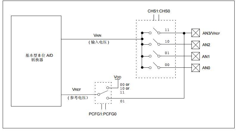 PICmicro中档单片机系列之基本型8位A/D转换器