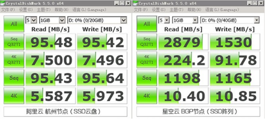 SSD云服务器:简单好用的,推动云时代的发展