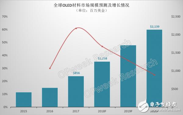 预计2018年OLED材料市场规模将突破12亿美元