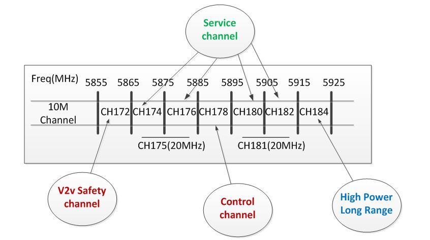 专为高速移动应用设计的蜂窝车联网技术c-v2x