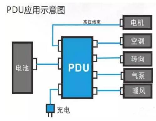 新能源市场下PDU该如何发展详解