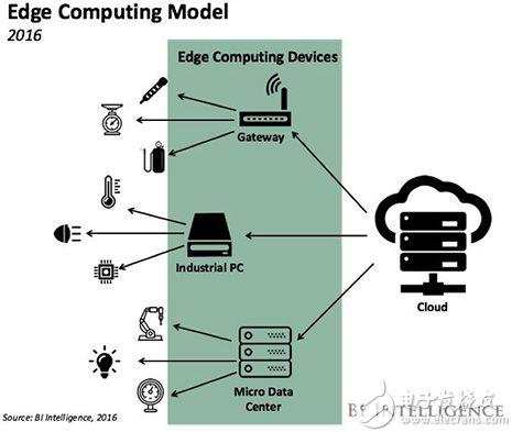 边缘计算插入数据采集和存储功能的示意图