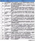 新型智慧城市建设,杭州成为标杆