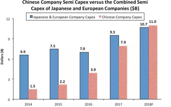 ICinsights:2018中國半導體支出高達...