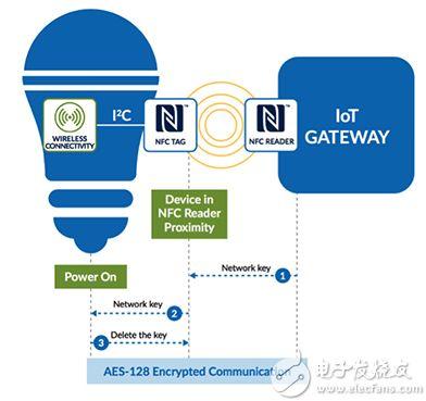 用于连接无头物联网设备的 NFC 原理图