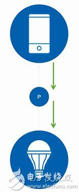 蓝牙网状网络代理 (P) 节点原理图