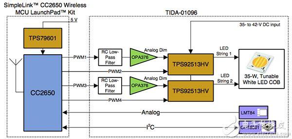 Texas Instruments TIDA-01096 参考设计框图