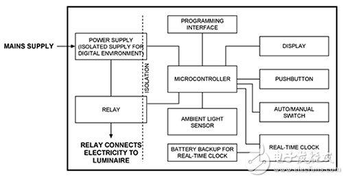 集成 ALS 以构建智能照明灯具的框图