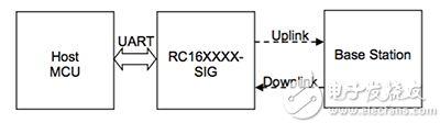 来自 Radiocrafts 的 RC1692HP-SIG Sigfox 模块的 UART 接口框图