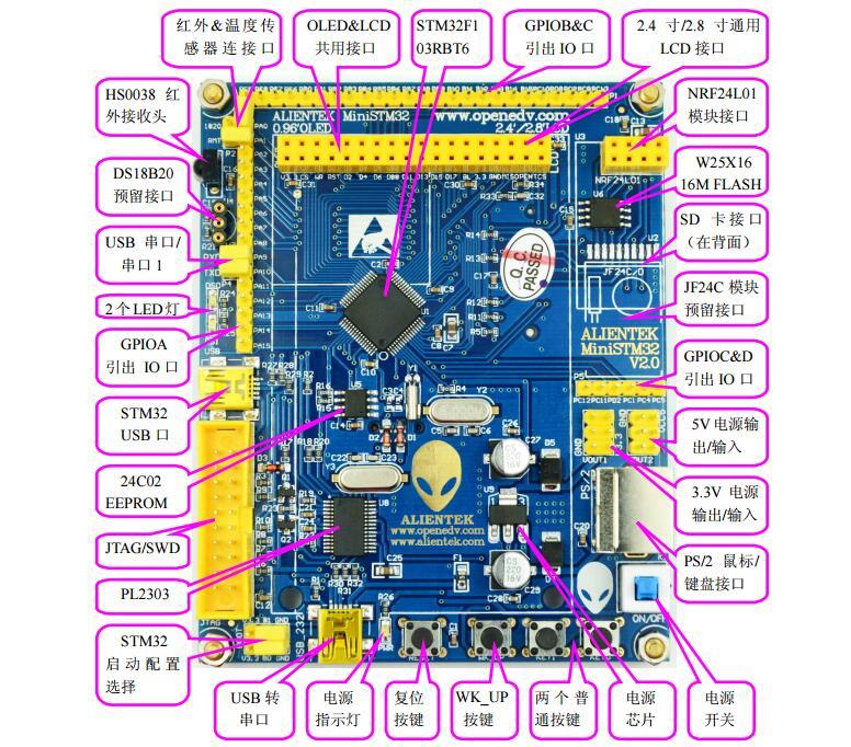 STM32开发板资料之例程的实现和源代码