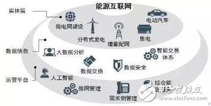 """来自""""三个层面""""的能源互联网产业机遇"""