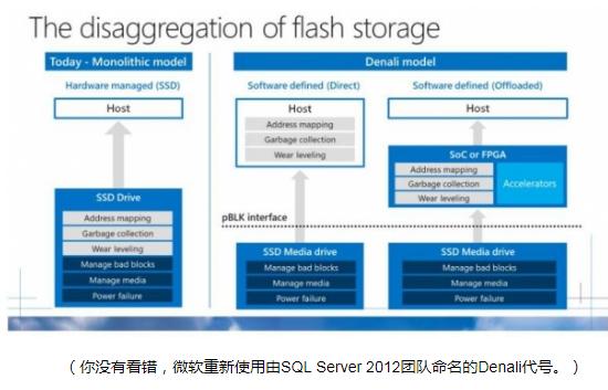 微软推出Project Denali:用于SSD...